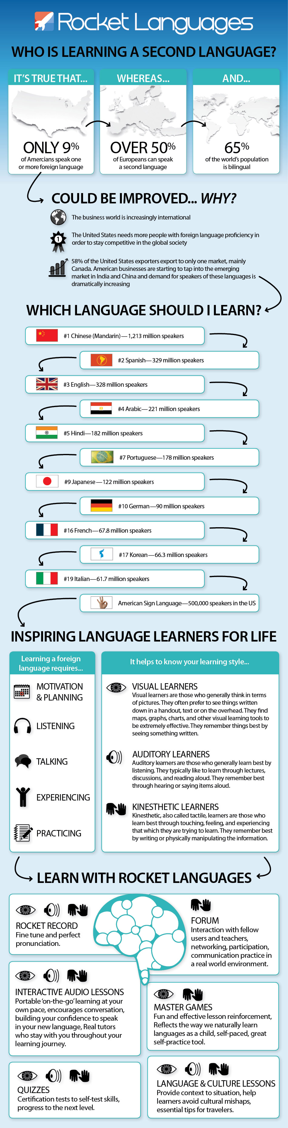 Languages to Learn